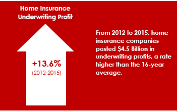Home Insurance Underwriting Profit