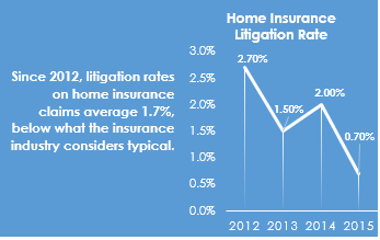 Home Insurance Litigation rates